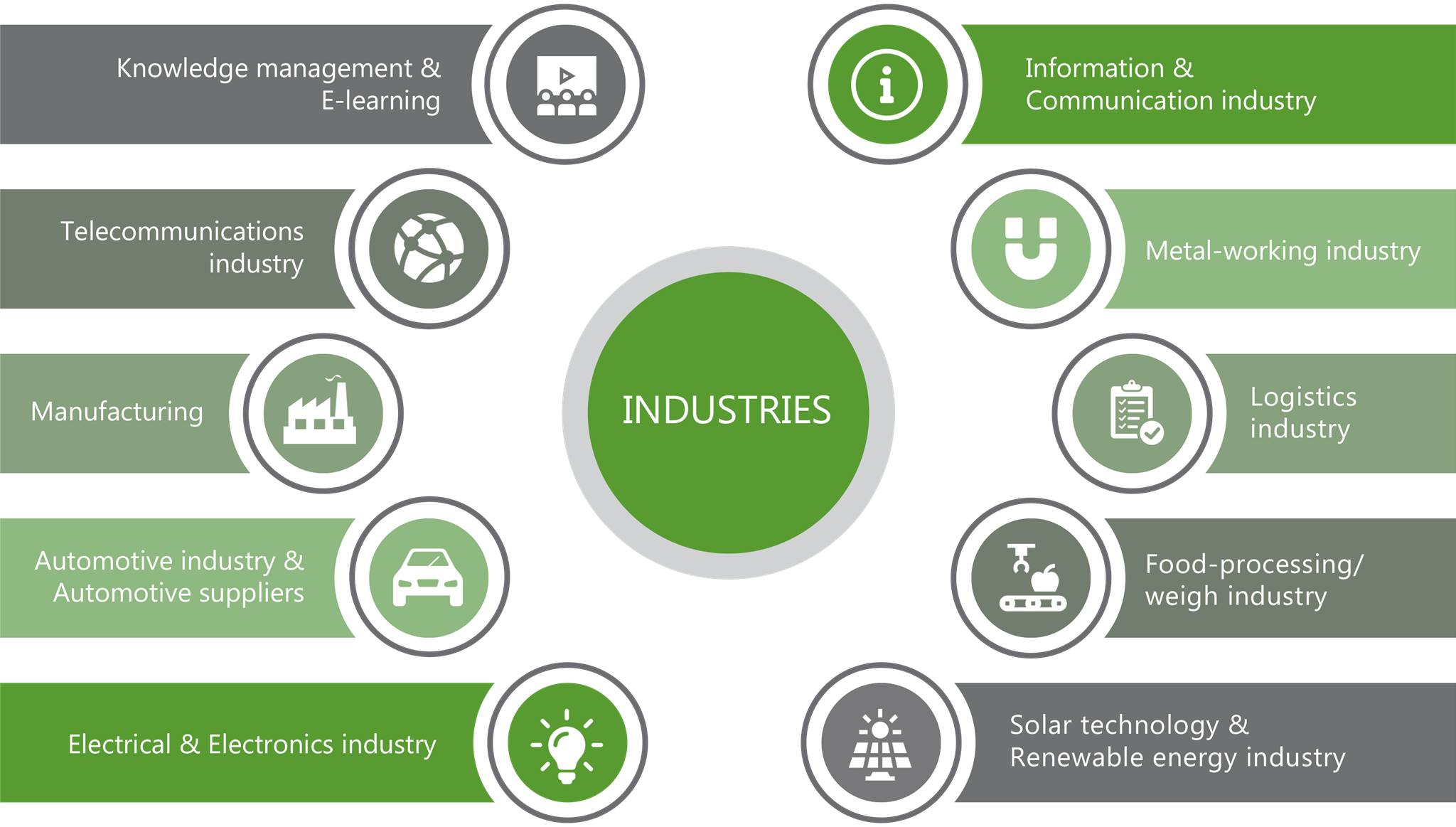 List of supported industries