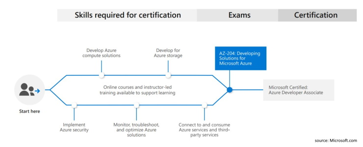 Learning path, Training, ICodeFactory, Microsoft, Azure